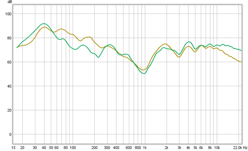 """New UMIK-1 and REW 5 - """"Level is low""""-02-13-13-nearfield_vs_listening_position.jpg"""