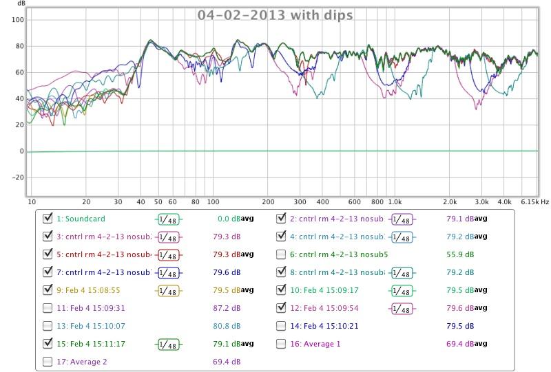 Same setting different responses-04-02-2013-dips.jpg