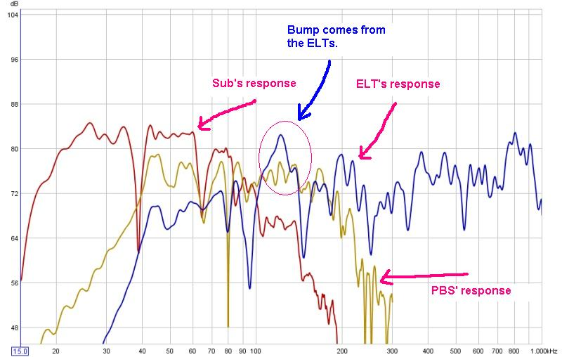 Try to EQ Sub plus L/R powered mains?-04_superimposed-plots-without-final_annotated.jpg
