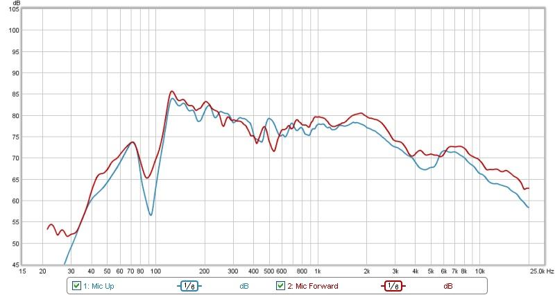 Need help interpreting measurement-1-2-2013-graph.jpg