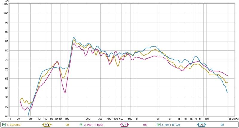 Need help interpreting measurement-1-3-2013-graph.jpg