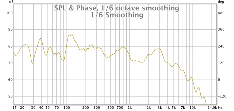 First REW meaurements! Comments please-1-6-smoothing.jpg