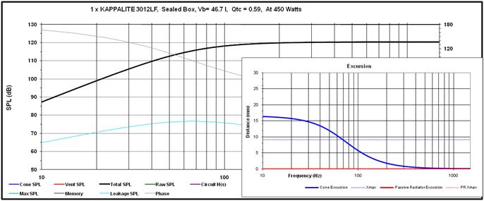 Passive Radiator EX-PR15 Econowave Design-1.65-cu-ft-sealed-box-spl-excursion-450-w.png
