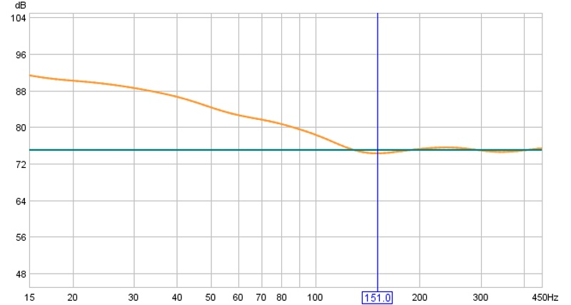 Choosing the correct music subwoofer-10-450hz-4-7.jpg