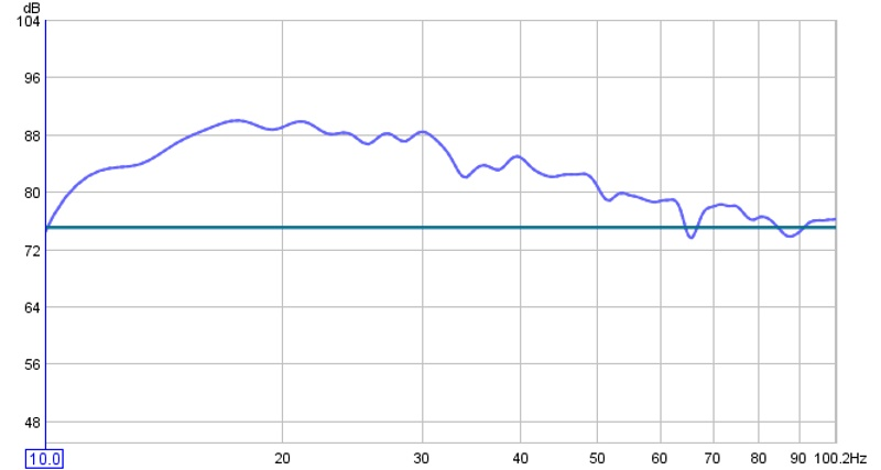 my new in room response-10-100hz-no-smoothing.jpg