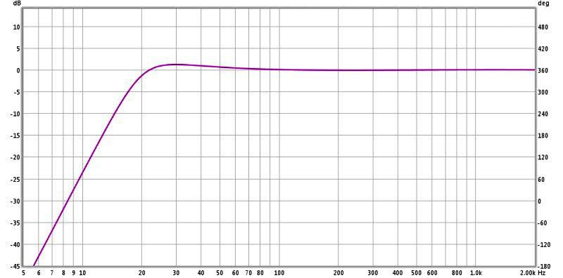 Review: Yamaha YDP2006 Digital Parametric Equalizer-10-ydp2006-20-hz-hp-w-filter-20-hz-2db-.63-q-2-octave-edited.jpg