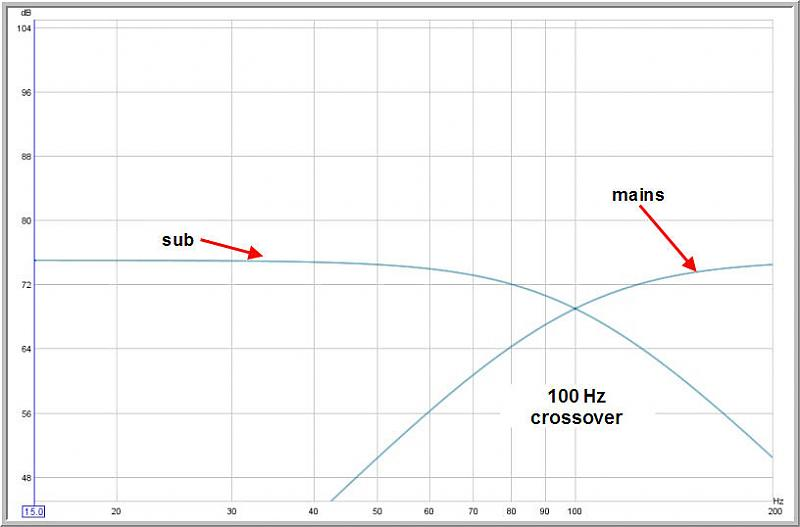 SUB PLOT - Would you add the filters?-100hz-crossoversub-copy.jpg
