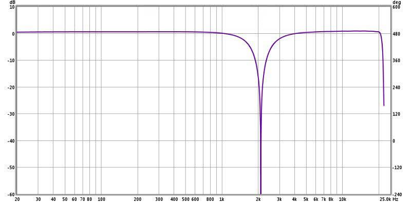 Review: Yamaha YDP2006 Digital Parametric Equalizer-11-ydp2006-notch-filter-2.1-khz-1.4q-1-octave-edited.jpg