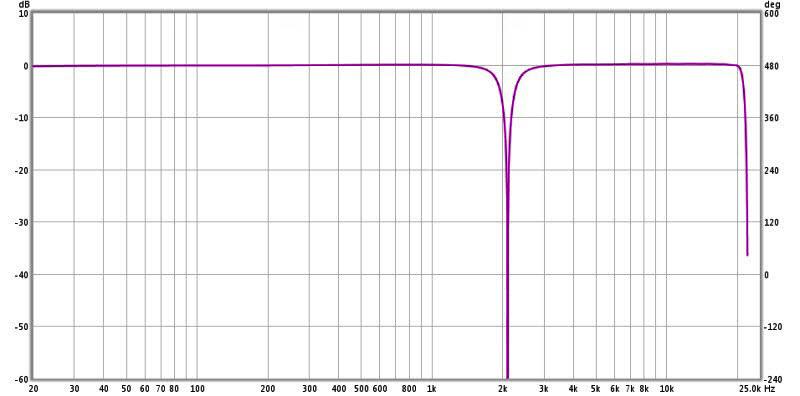 Review: Yamaha YDP2006 Digital Parametric Equalizer-12-ydp2006-notch-filter-2.1-khz-4.5q-1-3-octave-edited.jpg