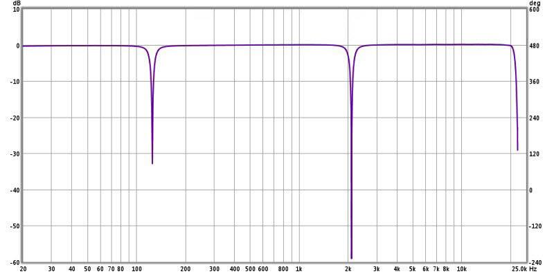 Review: Yamaha YDP2006 Digital Parametric Equalizer-13-ydp2006-notch-filters-125-2.1-khz-both-10q-1-7-octave-edited.jpg