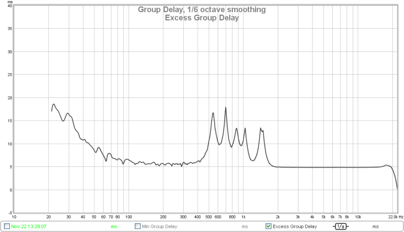 REW and FIR-1410_group-delay_sixth_octave.png