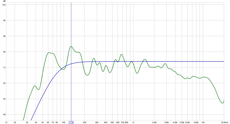 Acoutic treatment of home mixing room - before and after (graphs inside)-15-20k-plot-average-4-measurements-after-full-treatment.jpg