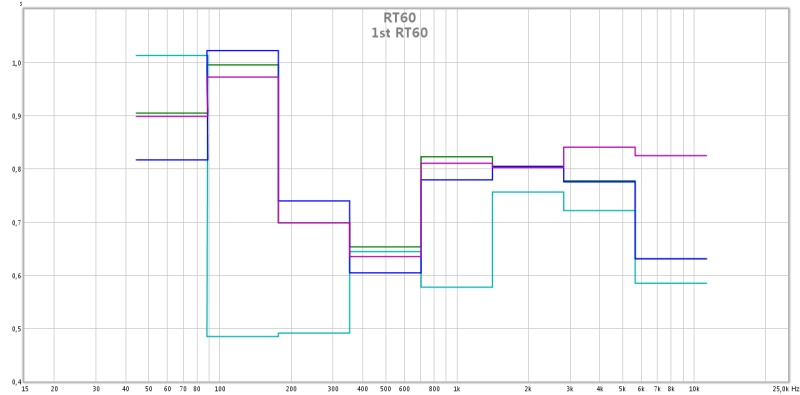 My first measurement-1st-rt60.jpg