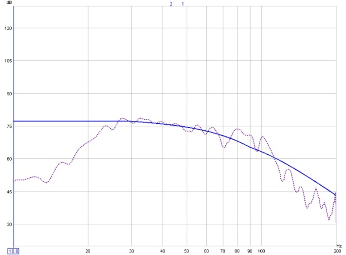 On Minimal EQ, Target Levels, and a Hard-Knee House Curve (long)-20-130-predicted-response-2-filters.jpg