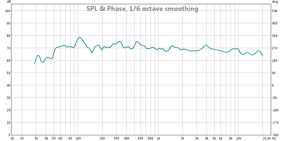 measurement at listening position. Help analyze the graph-20131010.png