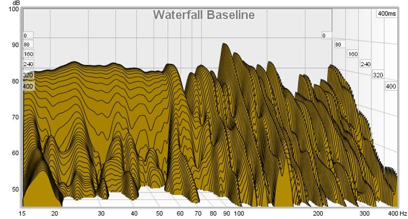 RossoDiamante Theater REW Measurements-20131023-baseline-waterfall.jpg