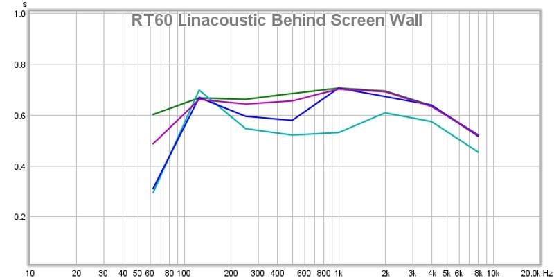 RossoDiamante Theater REW Measurements-20131023-behindscreenwalllinacoustic-rt60.jpg