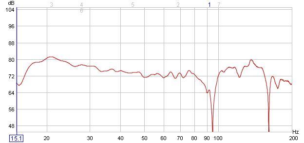 REW & RS Digital Meter - strange results in the high freqs-20hz-filter-3_new-speaker-positions.jpg