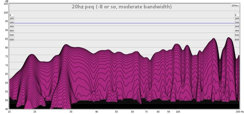 First graphs, advice?-20hz-peq-8-so-moderate-bandwidth-600.jpg