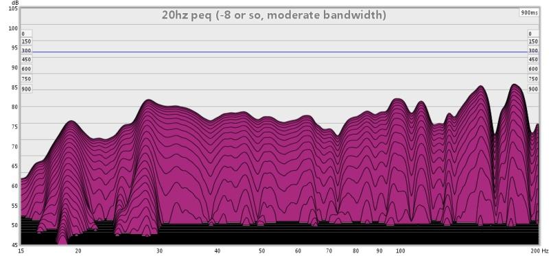 First graphs, advice?-20hz-peq-8-so-moderate-bandwidth-900.jpg