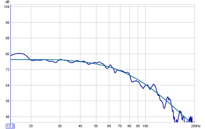 Dual PB13 graphs-2db-curve.jpg