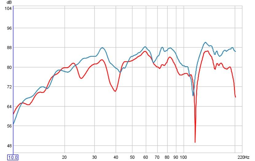 My New SonoSub Graphs ...-2pairs-vs-1pair.jpg