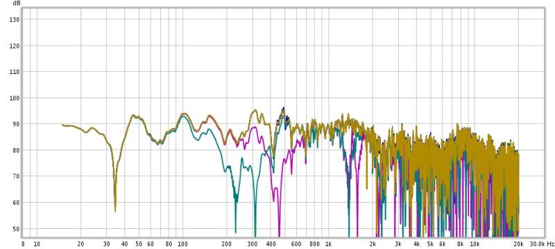 Discrepancies among the mesurements in the same position-2x2x1m.jpg