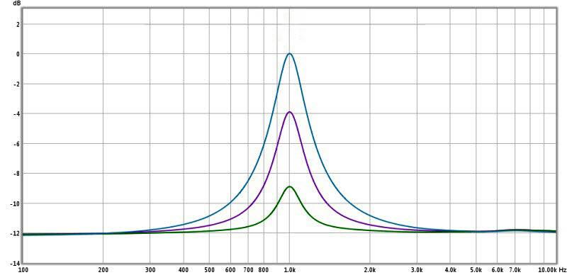 Review: Yamaha YDP2006 Digital Parametric Equalizer-3-ydp2006-boost-filters-4.5-q-3-8-12-db-edited.jpg