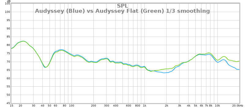 Audyssey Graphs - Please post your results!-32vsflat_full.png