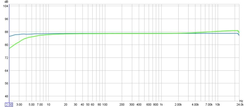 AVR Frequency Response Graphs-3803puredirectvsstereo.jpg
