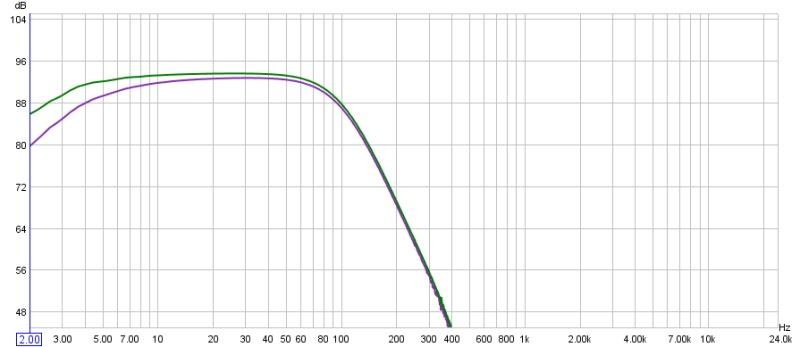 AVR Frequency Response Graphs-3803puredirectvsstereosub.jpg