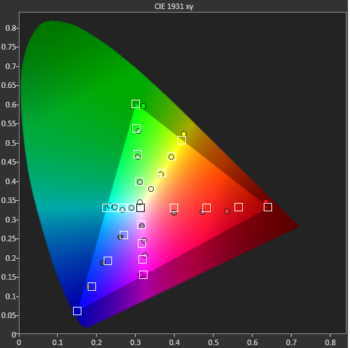 The Epson LPE Filter. Over 1600 Color Correct Lumens Out Of the 5010/5020 6010/6020? A Detailed Review.-3d-cie.png
