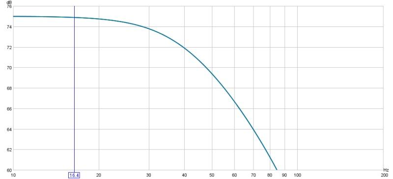 Amplitude at Crossover Frequency-3dbdownat40hz.jpg