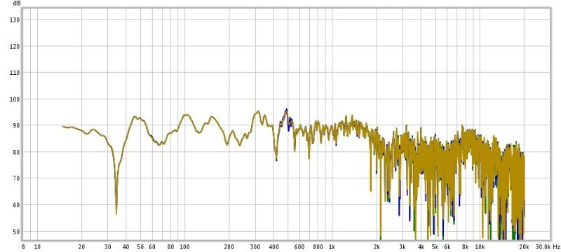 Discrepancies among the mesurements in the same position-3x1x1m.jpg