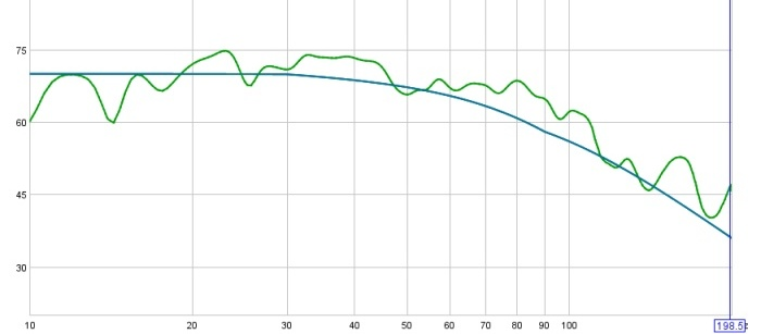 On Minimal EQ, Target Levels, and a Hard-Knee House Curve (long)-40-24-20-130-db-1-6-smoothing-70-db-target-cropped.jpg