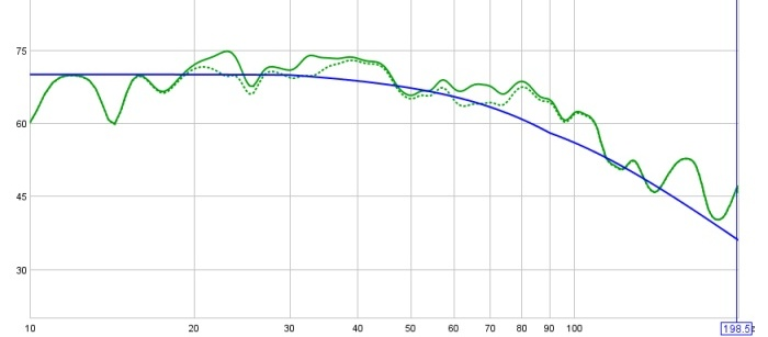 On Minimal EQ, Target Levels, and a Hard-Knee House Curve (long)-40-24-w-smoothing-rew-3-recommended-filters-cropped.jpg