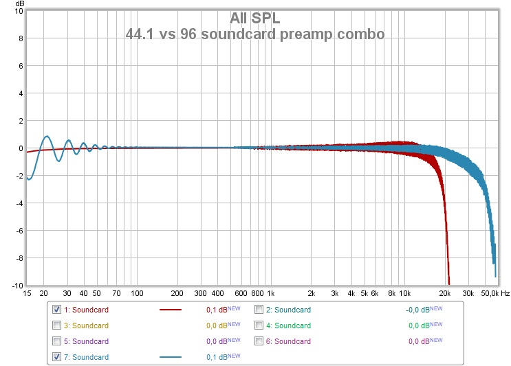 Soundcard Calibration Samplerate-44.1-vs-96-khz-soundcard-preamp-combo.jpg