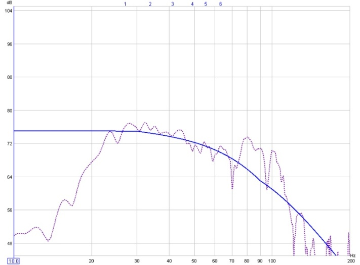 On Minimal EQ, Target Levels, and a Hard-Knee House Curve (long)-45-105-predicted-response-6-filters.jpg
