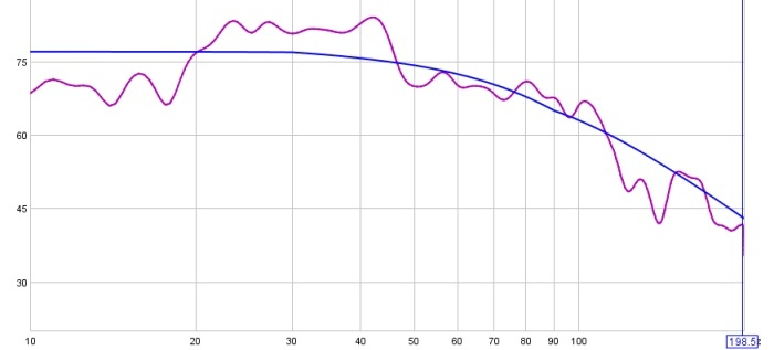 On Minimal EQ, Target Levels, and a Hard-Knee House Curve (long)-45-19-20-130-db-1-6-smoothing-77-db-target-cropped.jpg