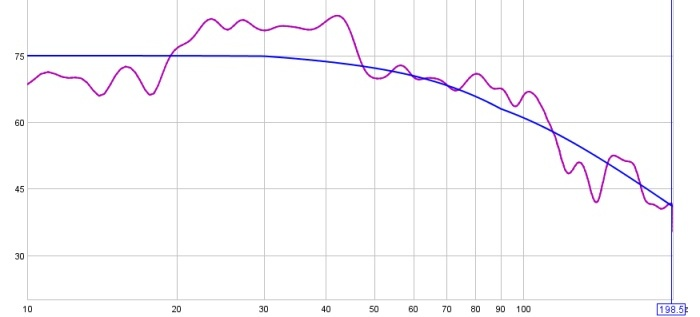 On Minimal EQ, Target Levels, and a Hard-Knee House Curve (long)-45-19-20-130-db-1-6-smoothing-cropped.jpg