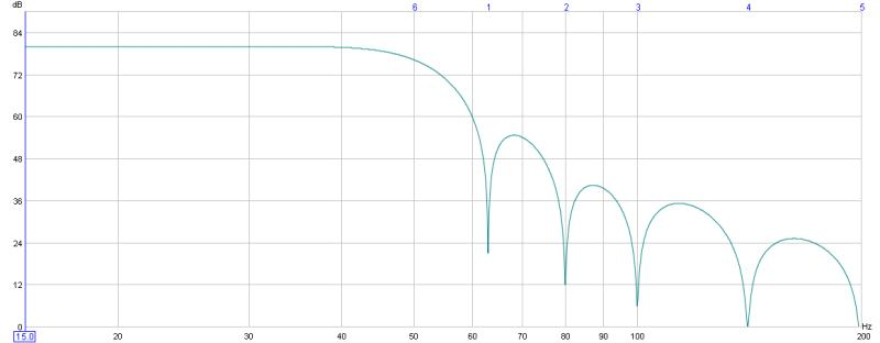 The effect of a subwoofer's port spl on overerall Frequency Response.-50hzxover.jpg