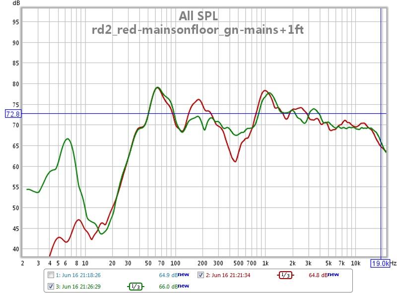 CuzEd's First Graphs-6-20-11_mic-horiz_mains-floor-raised.jpg
