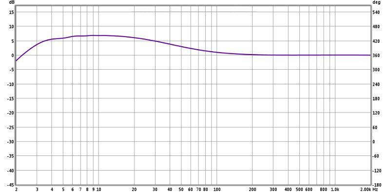 Review: Yamaha YDP2006 Digital Parametric Equalizer-6-ydp2006-shelving-filter-32-hz-8-edited.jpg