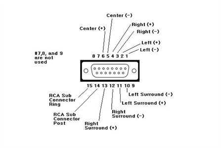 Acoustimass 10 Series III Subwoofer to Receiver Connection ...
