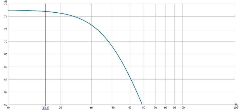 Amplitude at Crossover Frequency-6dbdownat40hz.jpg