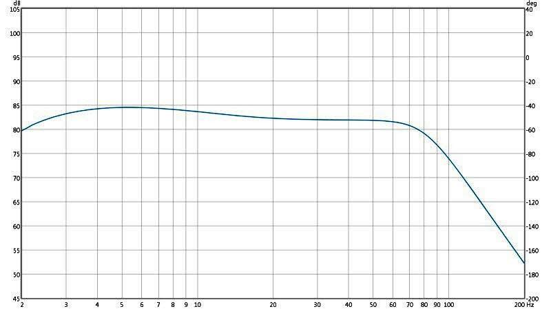 Review: Yamaha YDP2006 Digital Parametric Equalizer-7-ydp2006-parametric-filter-20-hz-100-hz-4-db-.50-q-80-hz-lp-edited.jpg