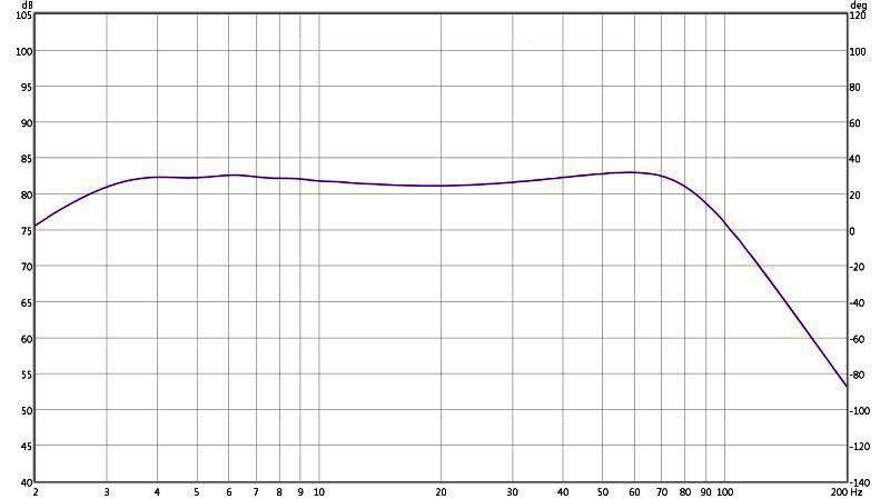 Review: Yamaha YDP2006 Digital Parametric Equalizer-8-ydp2006-20-hz-parametric-80-hz-lp.jpg