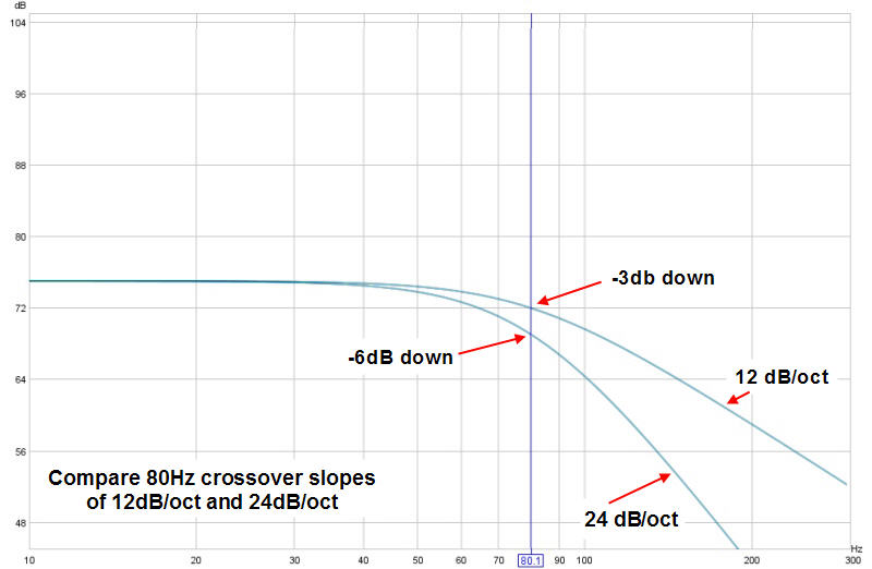 REW crossover slope oddity - Home Theater Forum and