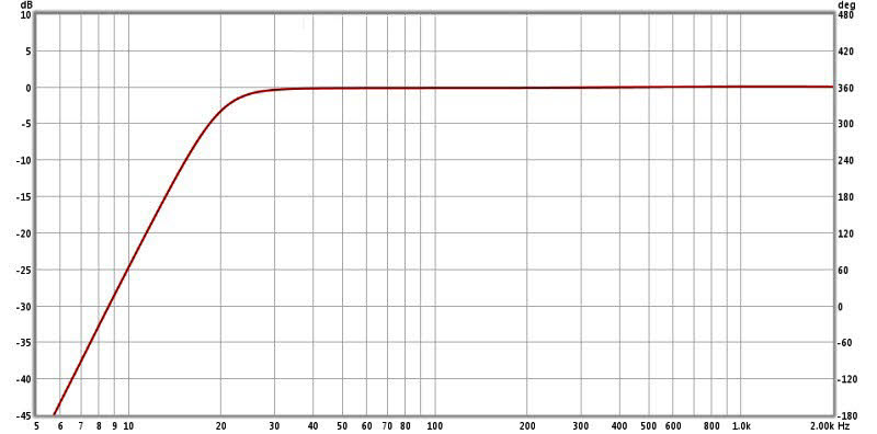 Review: Yamaha YDP2006 Digital Parametric Equalizer-9-ydp2006-20-hz-hp-filter-edited.jpg