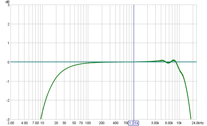 How to start measurements when you have multiple subs-9_24-soundcard-cal-graph.jpg
